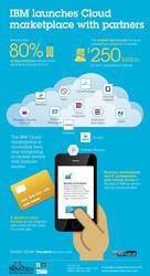 Cloud Computing- Novatechservices.com- Cloud server